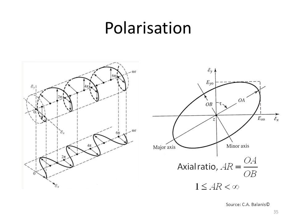 Polarisation Source: C.A. Balanis©