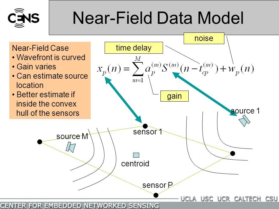 Near-Field Data Model noise Near-Field Case time delay