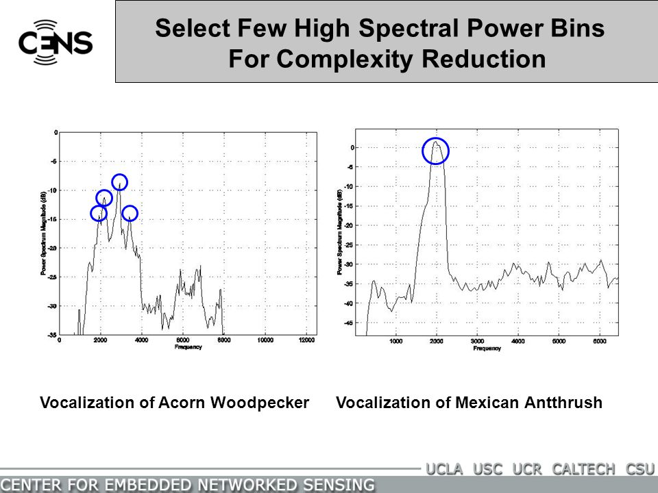 Select Few High Spectral Power Bins For Complexity Reduction