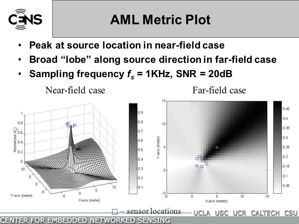 AML Metric Plot Peak at source location in near-field case