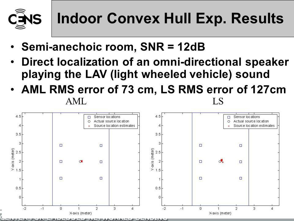 Indoor Convex Hull Exp. Results