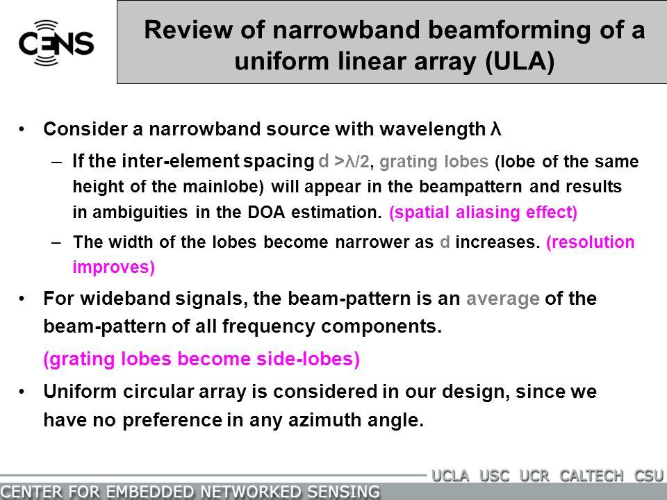 Review of narrowband beamforming of a uniform linear array (ULA)