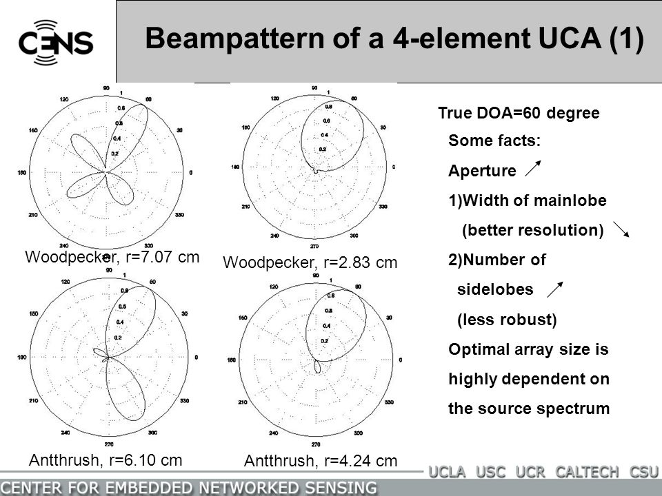 Beampattern of a 4-element UCA (1)