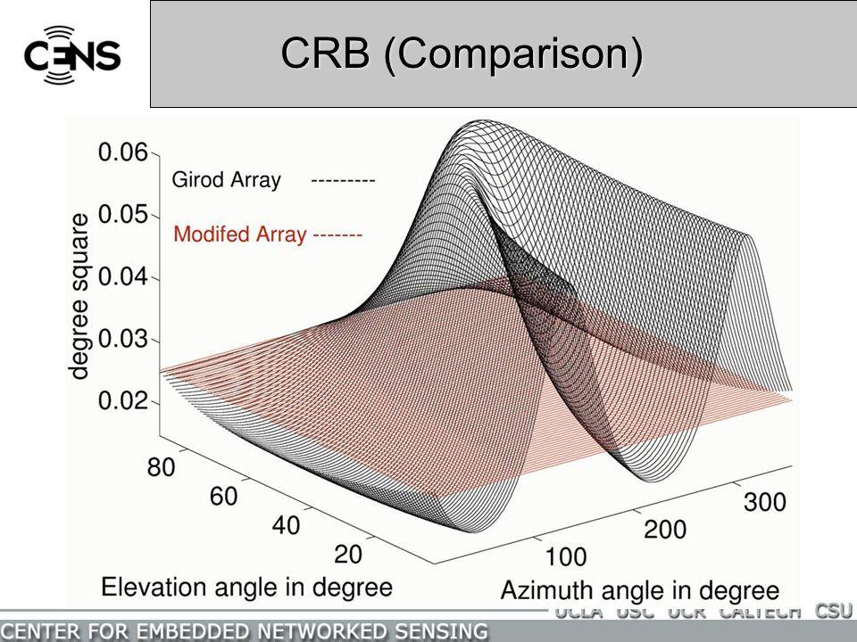CRB (Comparison)