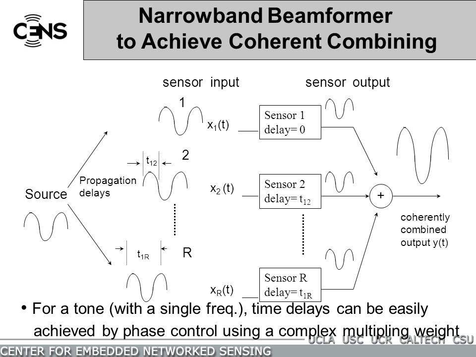 Narrowband Beamformer to Achieve Coherent Combining