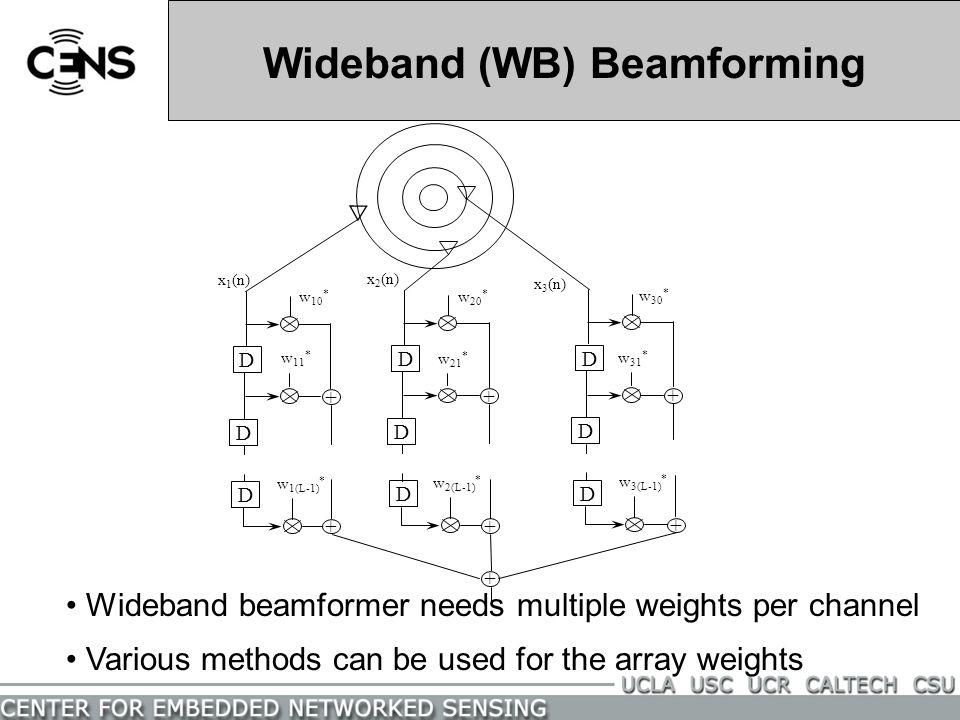 Wideband (WB) Beamforming