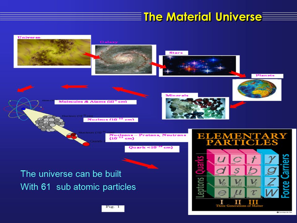 The Material Universe The universe can be built
