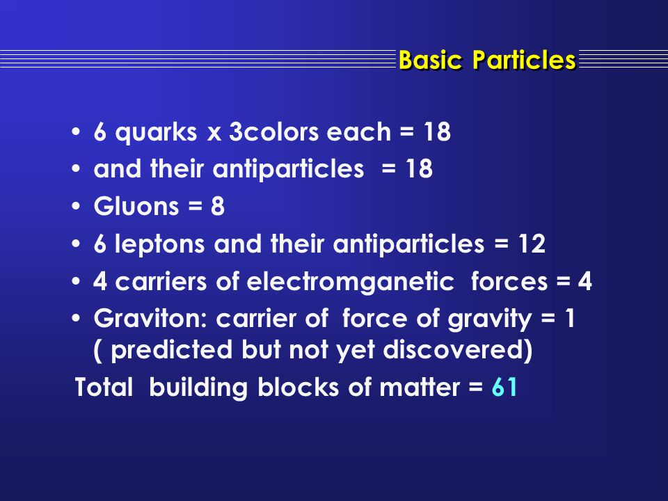 Basic Particles 6 quarks x 3colors each = 18. and their antiparticles = 18. Gluons = 8. 6 leptons and their antiparticles = 12.
