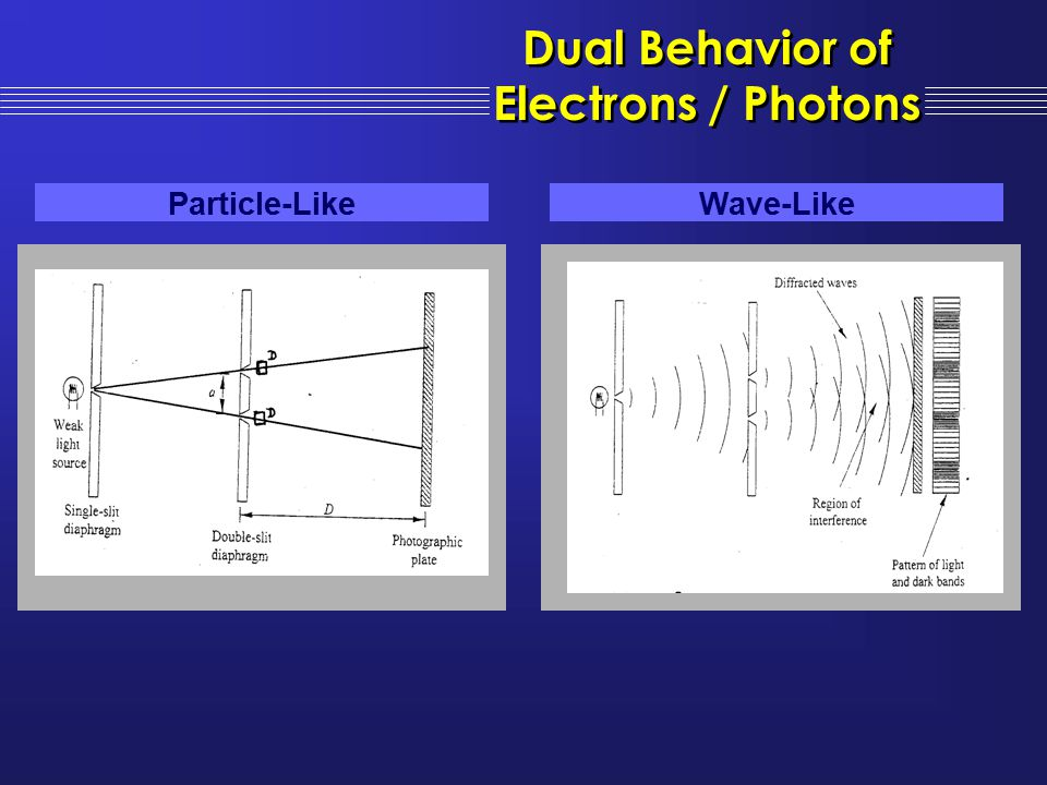 Dual Behavior of Electrons / Photons