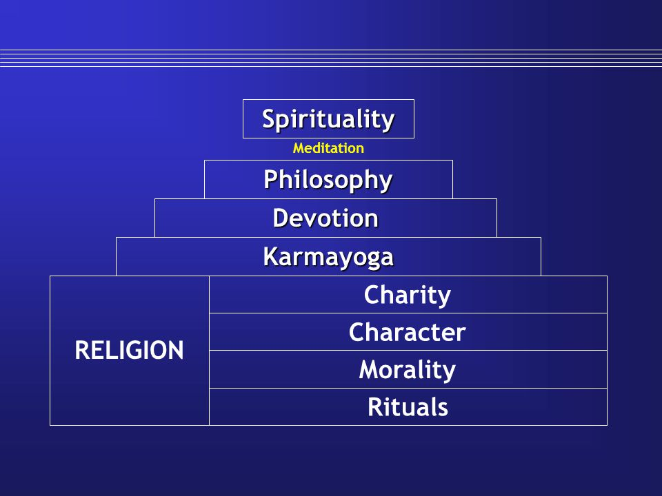 Spirituality Philosophy Devotion Karmayoga Charity RELIGION Character
