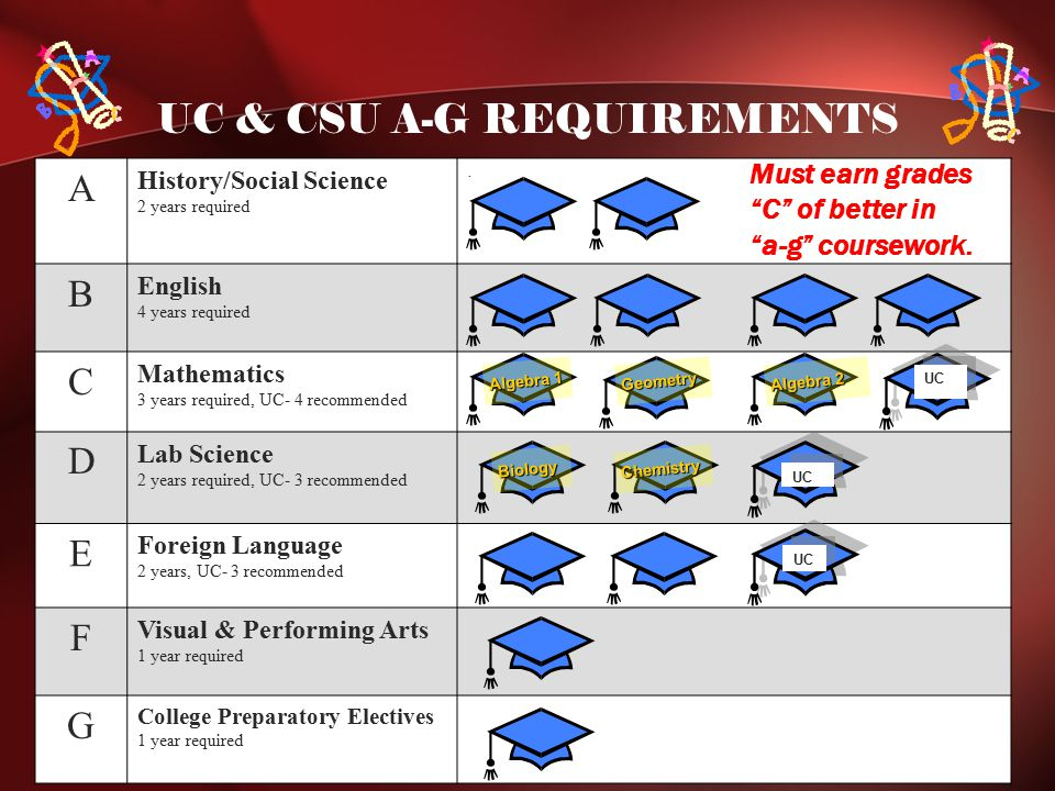 UC & CSU A-G REQUIREMENTS