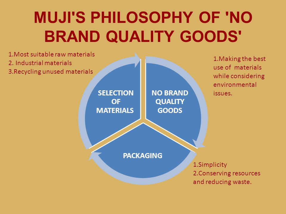 MUJI S PHILOSOPHY OF NO BRAND QUALITY GOODS