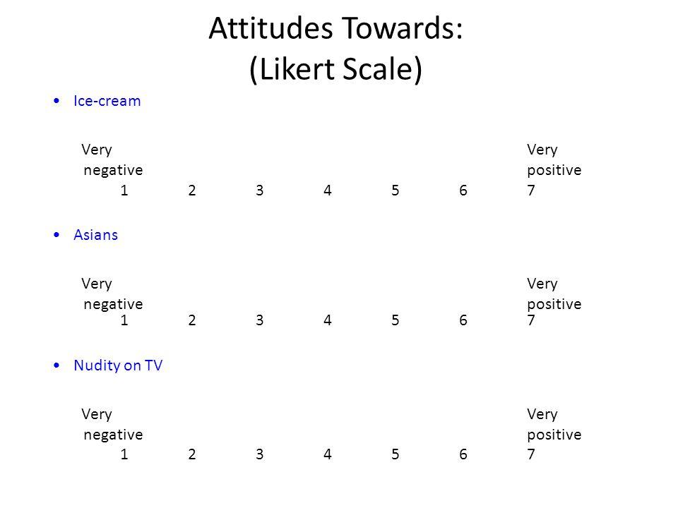 Attitudes Towards: (Likert Scale)