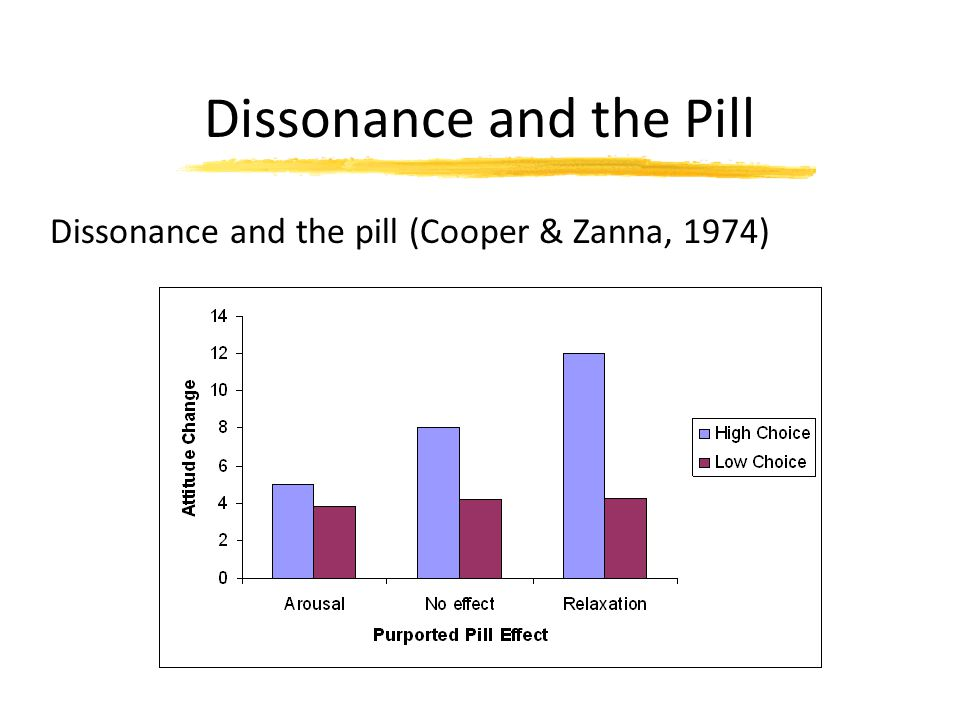Dissonance and the Pill