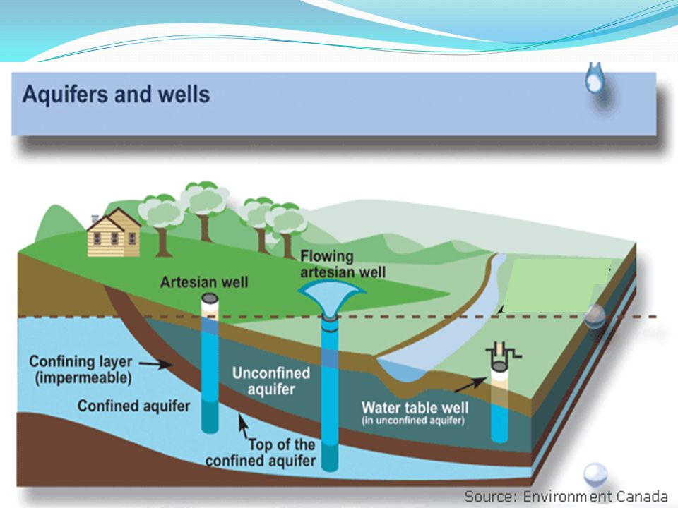In New Jersey and many other places, much of the water that we use in our homes comes not from rivers or streams but from aquifers.