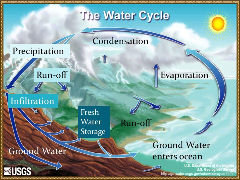 Ground Water enters ocean Ground Water