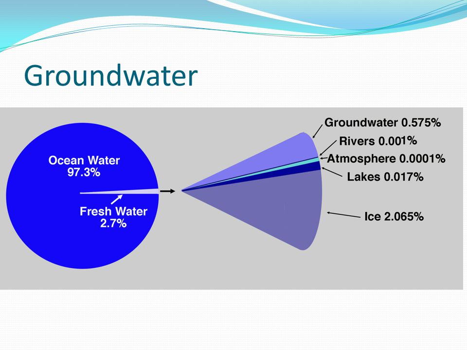 Groundwater This graphic reinforces idea that the ocean is the biggest part of planet's water.