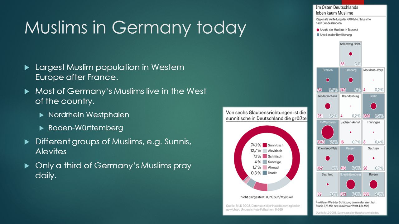 Muslims in Germany today