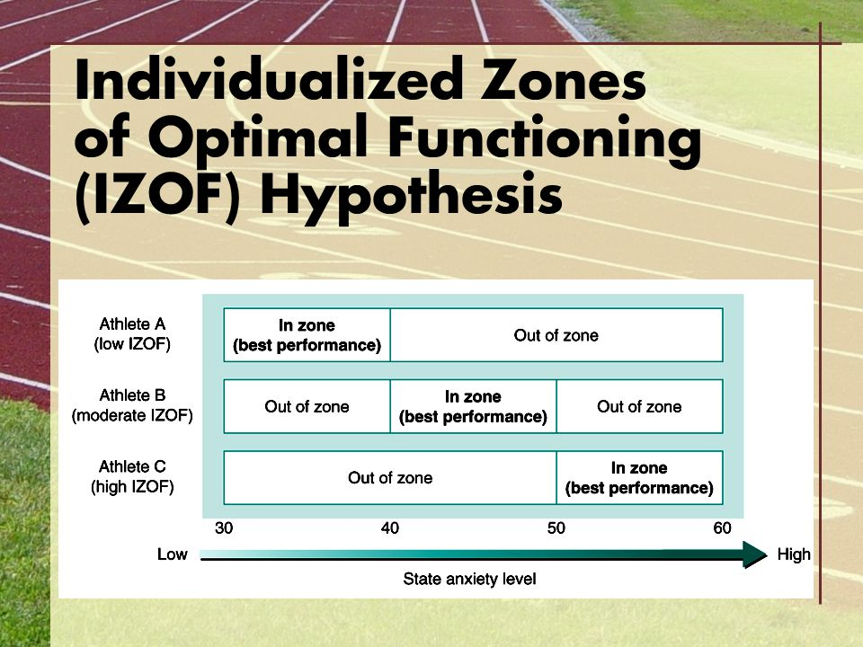 Individualized Zones of Optimal Functioning (IZOF) Hypothesis