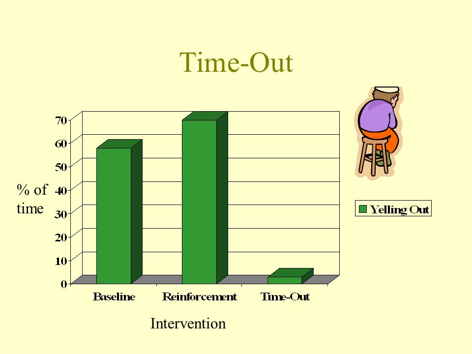 Time-Out % of time Intervention