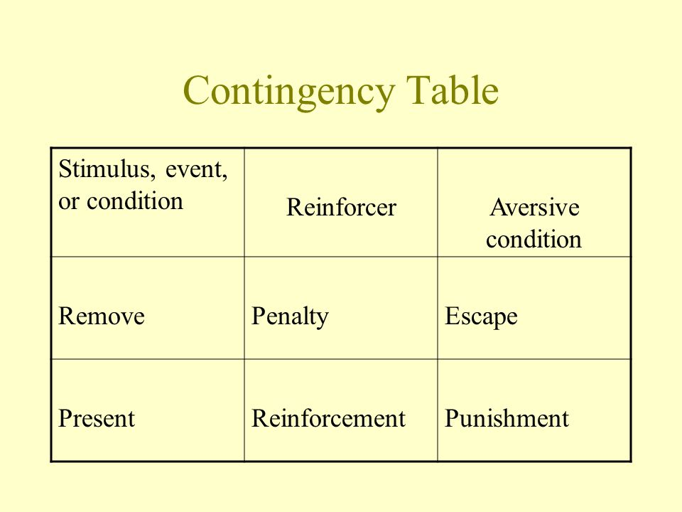 Contingency Table Stimulus, event, or condition Reinforcer