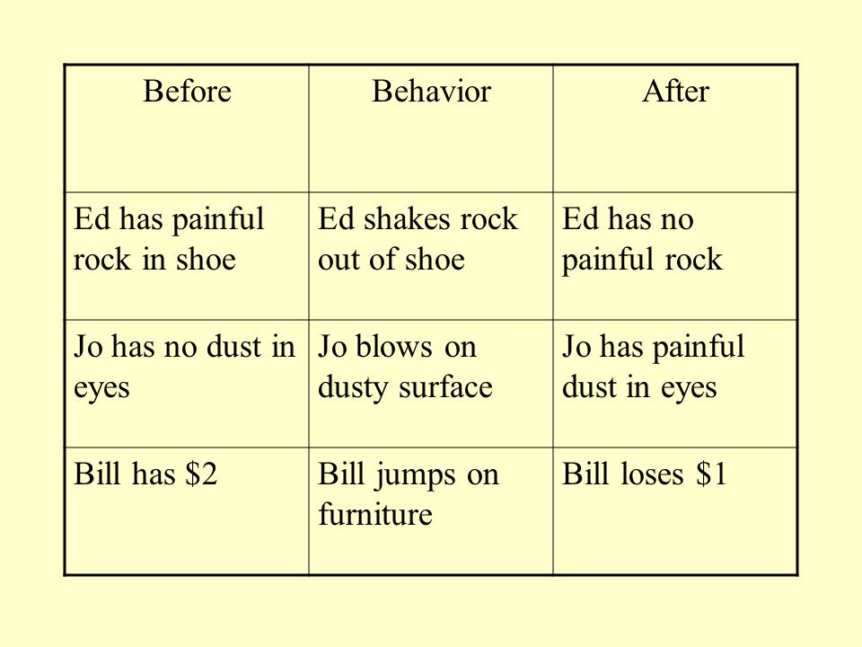 Before Behavior. After. Ed has painful rock in shoe. Ed shakes rock out of shoe. Ed has no painful rock.