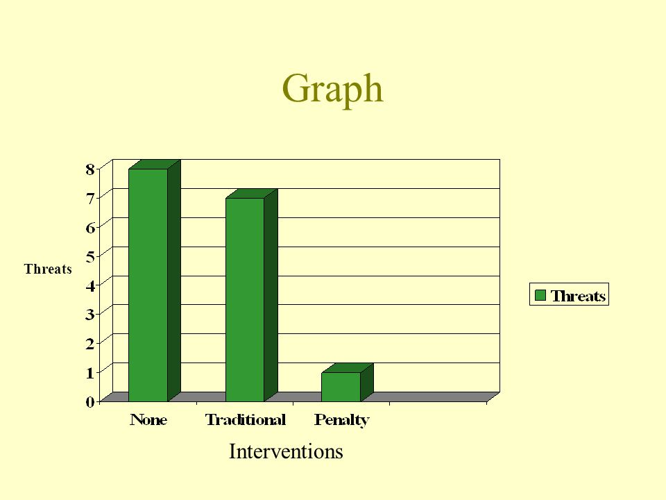 Graph Threats Interventions