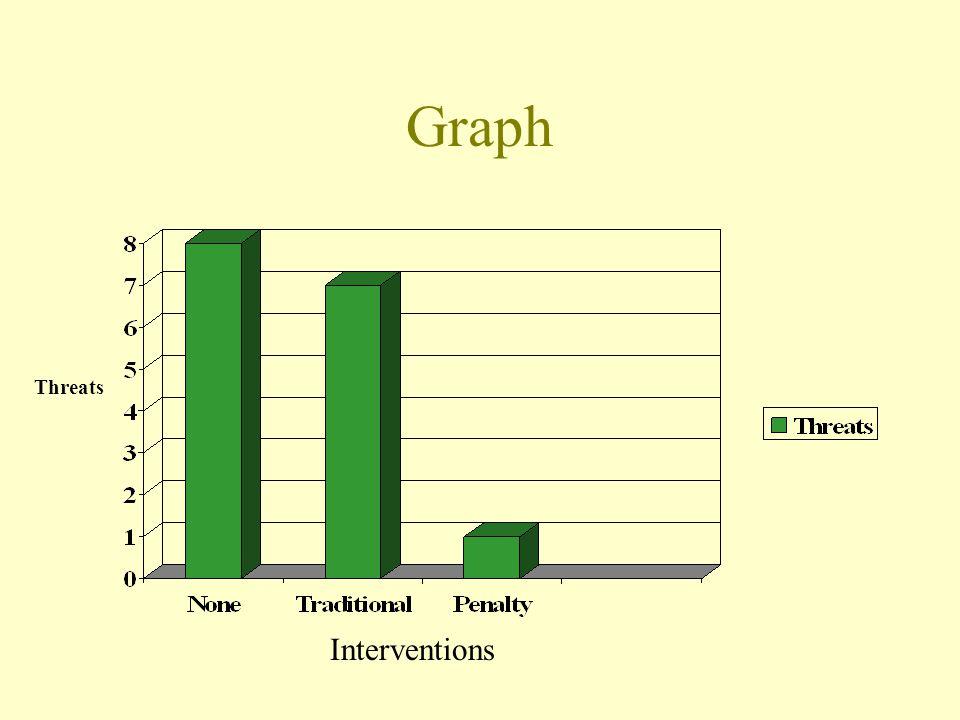 Graph Threats Interventions