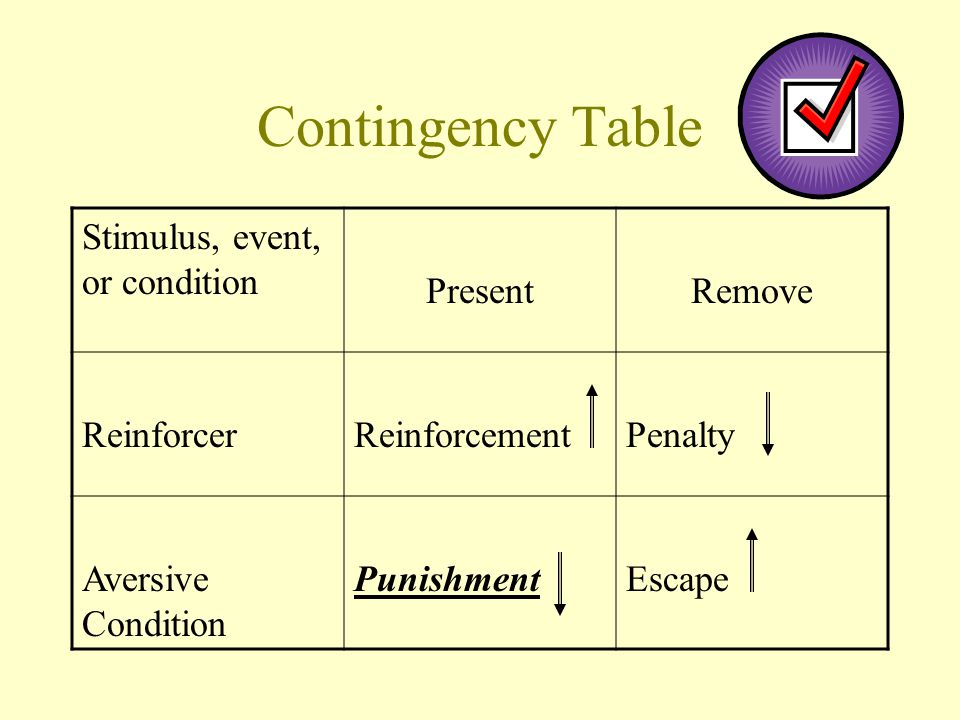 Contingency Table Stimulus, event, or condition Present Remove