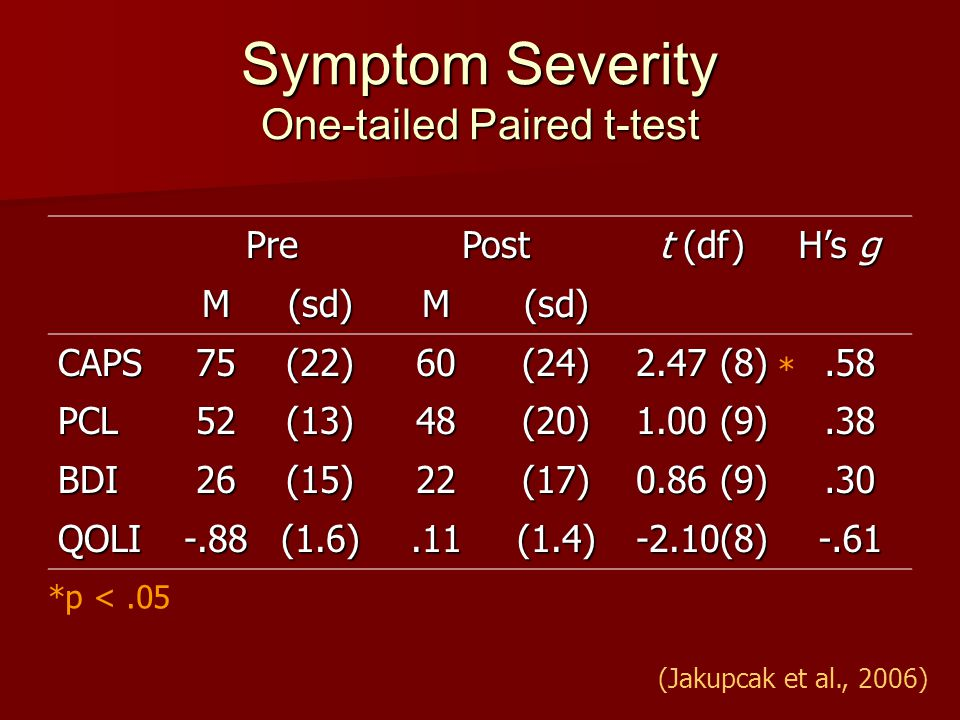 Symptom Severity One-tailed Paired t-test