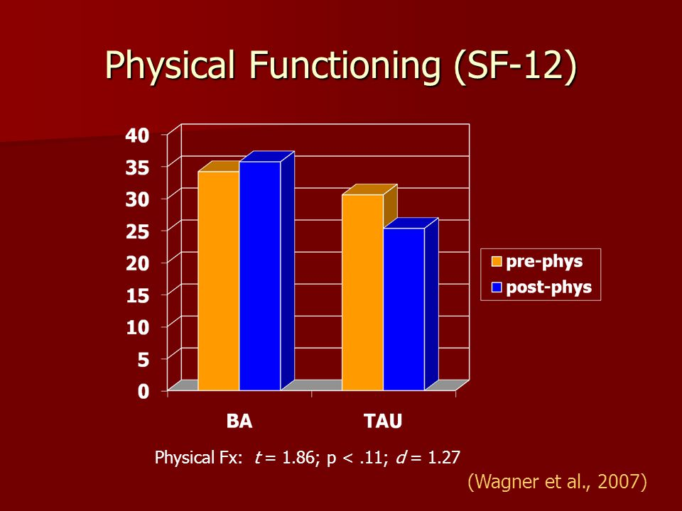 Physical Functioning (SF-12)