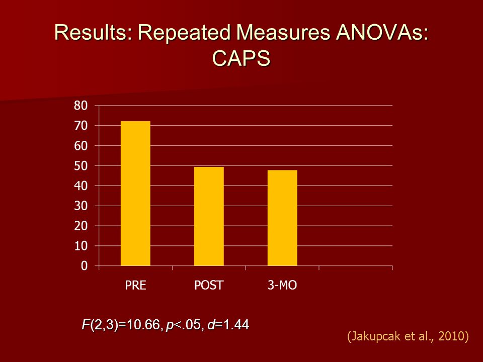 Results: Repeated Measures ANOVAs: CAPS