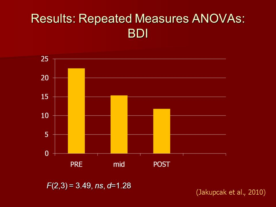 Results: Repeated Measures ANOVAs: BDI