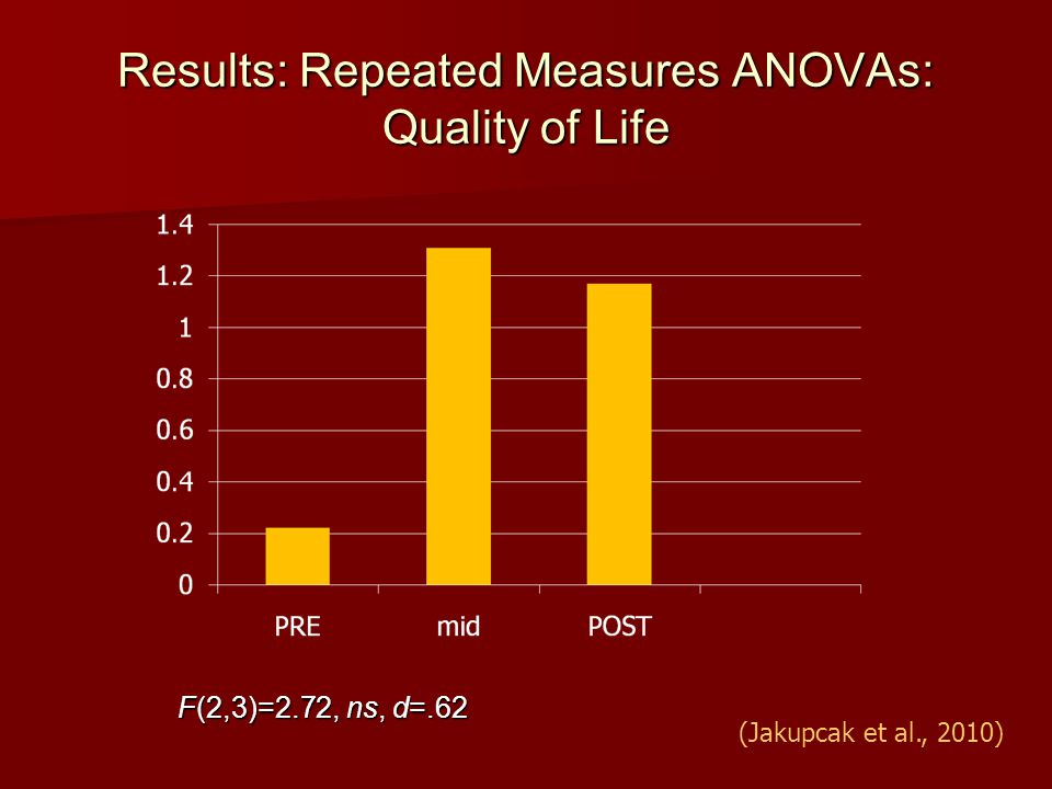 Results: Repeated Measures ANOVAs: Quality of Life