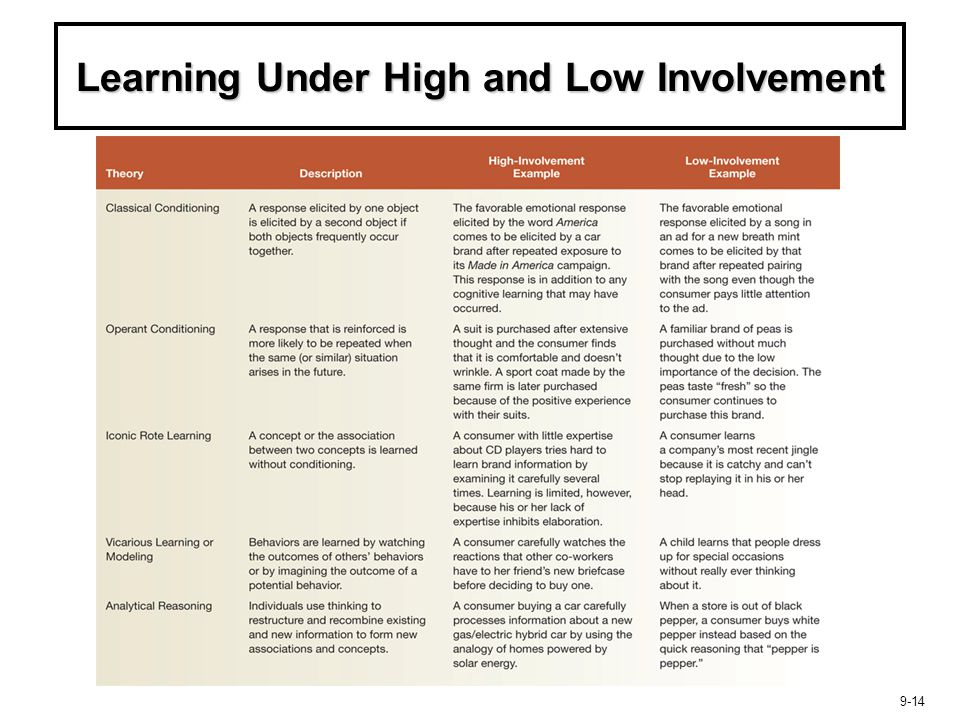 Learning Under High and Low Involvement