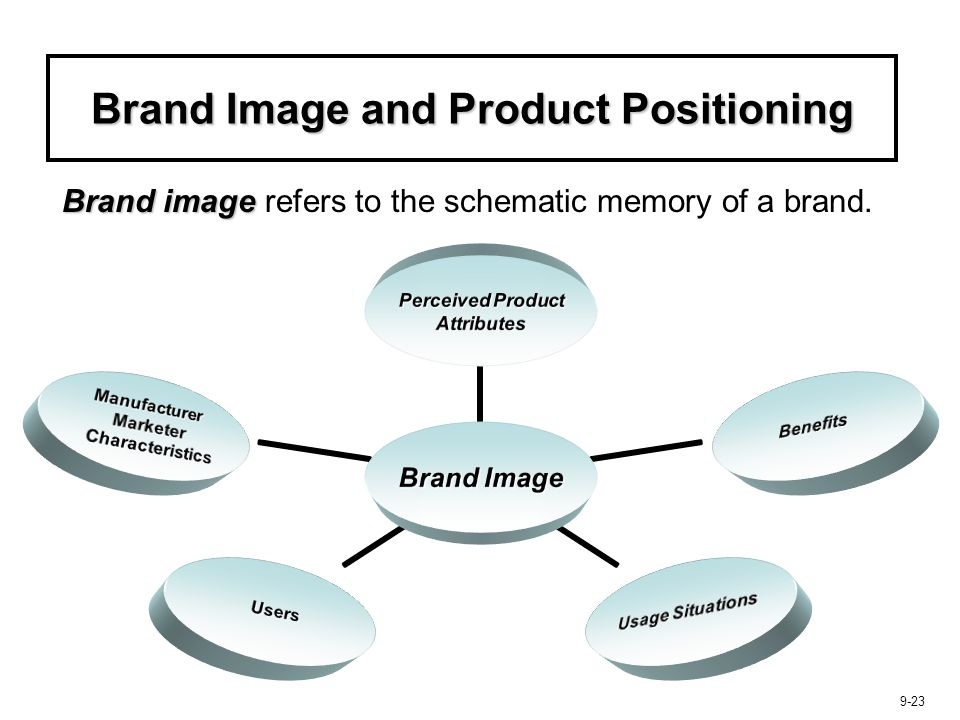 Brand Image and Product Positioning