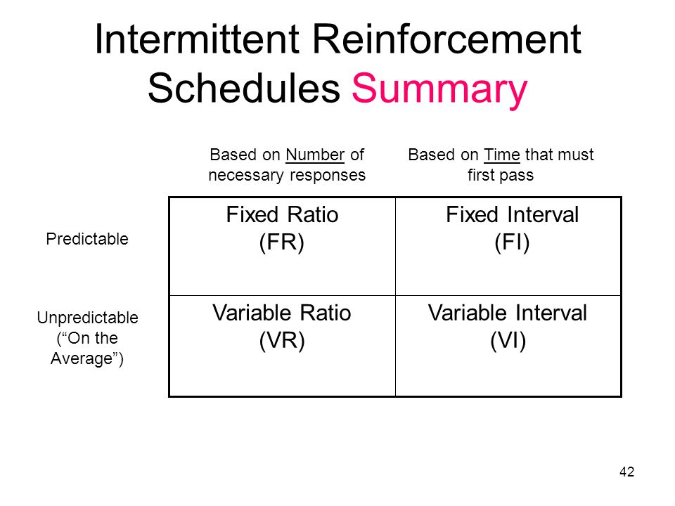 Intermittent Reinforcement Schedules Summary