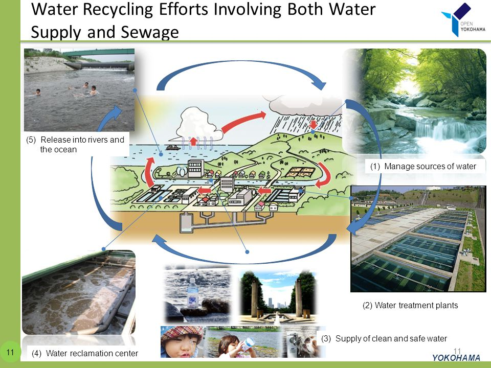 Water Recycling Efforts Involving Both Water Supply and Sewage