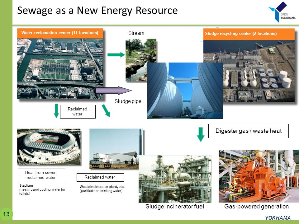 Sewage as a New Energy Resource