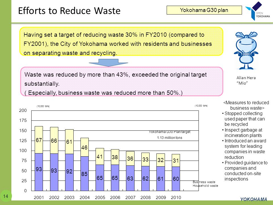 <Measures to reduced business waste>