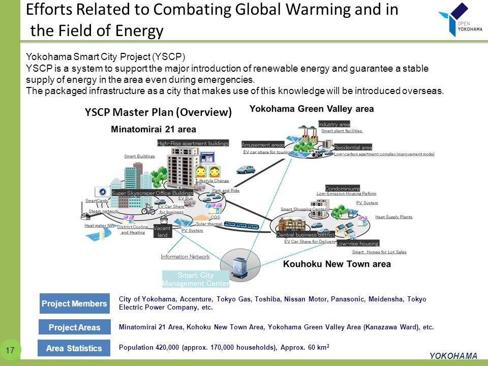 Efforts Related to Combating Global Warming and in the Field of Energy