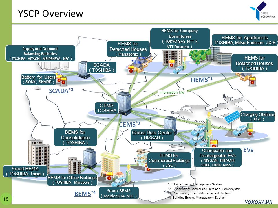 YSCP Overview HEMS*1 SCADA*2 CEMS*3 EVs BEMS*4 HEMS for Company