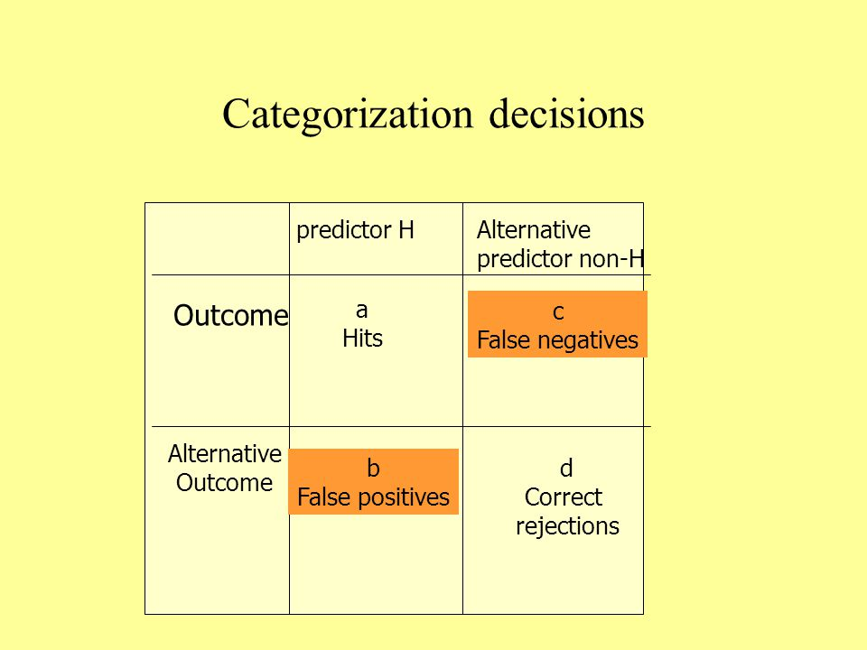 Categorization decisions