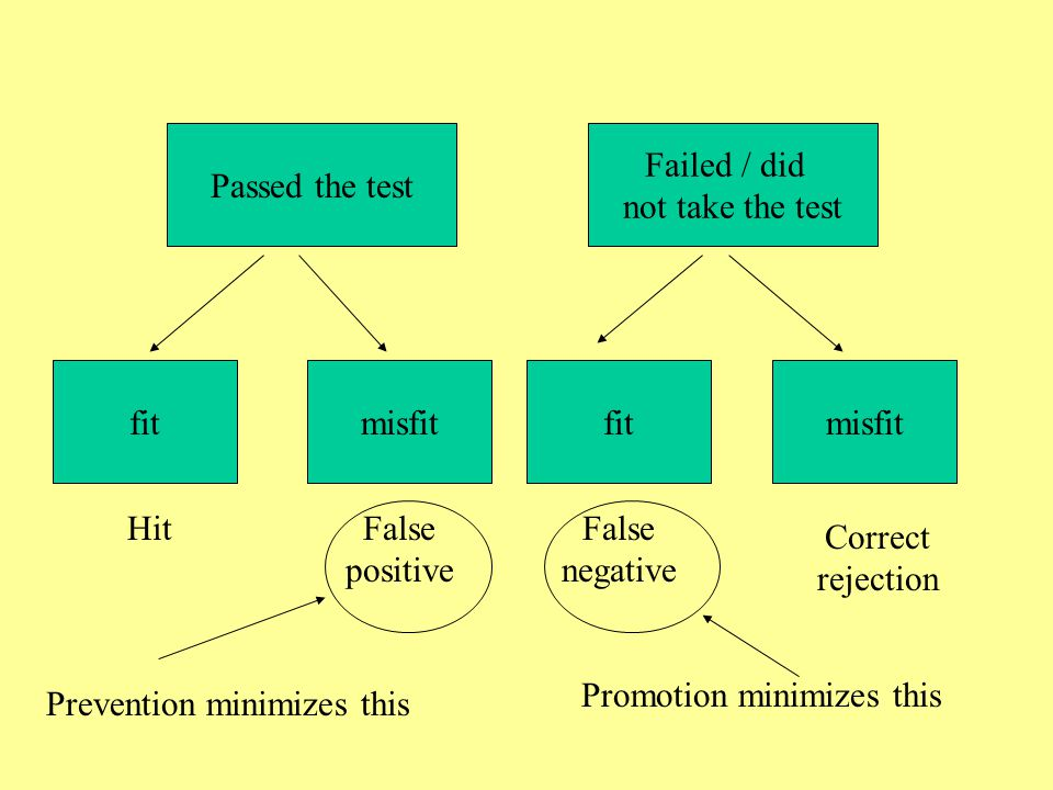 Passed the test Failed / did. not take the test. fit. misfit. fit. misfit. Hit. False positive.