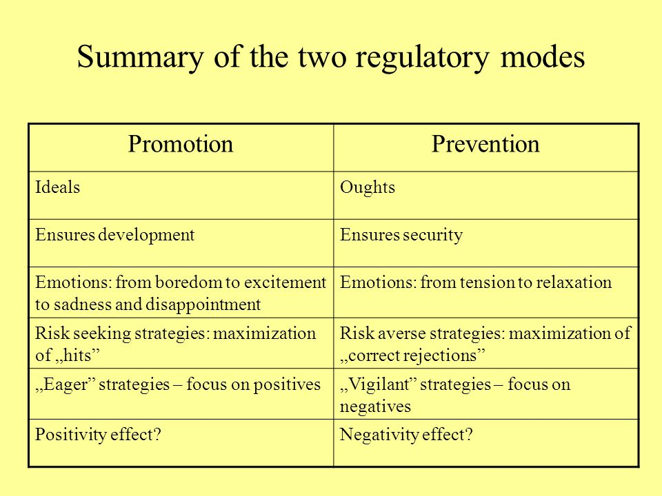 Summary of the two regulatory modes