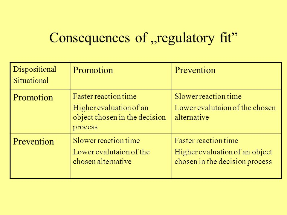 "Consequences of ""regulatory fit"