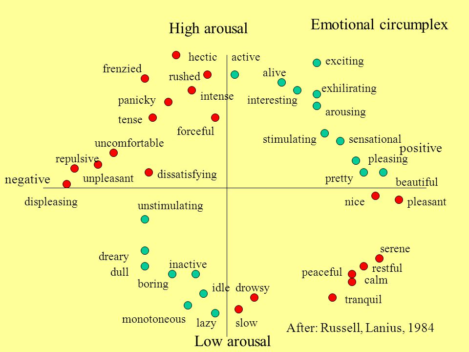 Emotional circumplex High arousal Low arousal positive negative