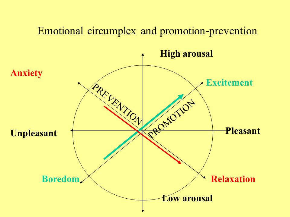 Emotional circumplex and promotion-prevention