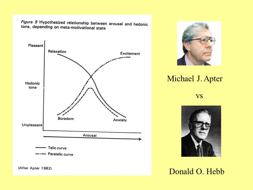 Michael J. Apter vs Donald O. Hebb