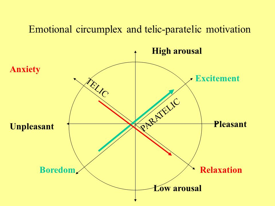 Emotional circumplex and telic-paratelic motivation